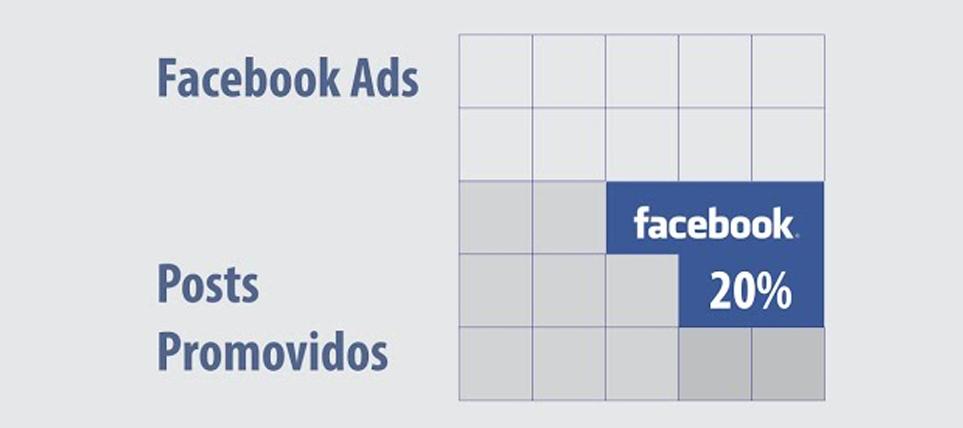 facebook-ads-20-porcento